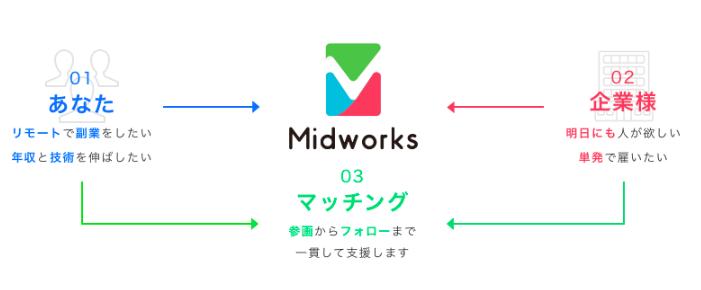 ミッドワークスの画像