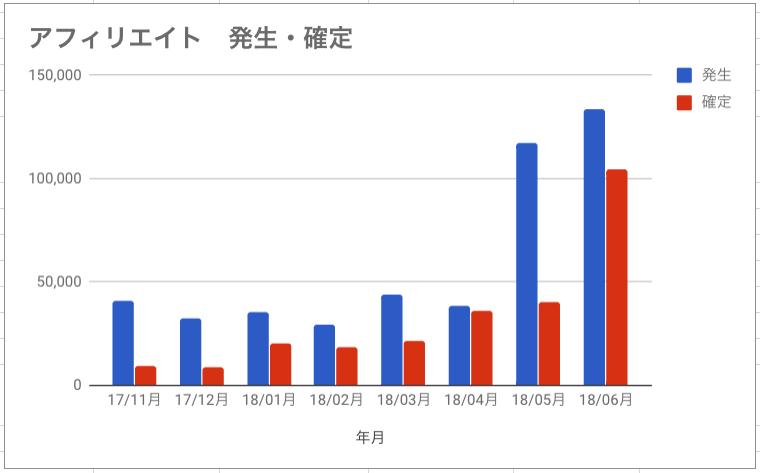 アフィリエイト収益報告2018年6月グラフ